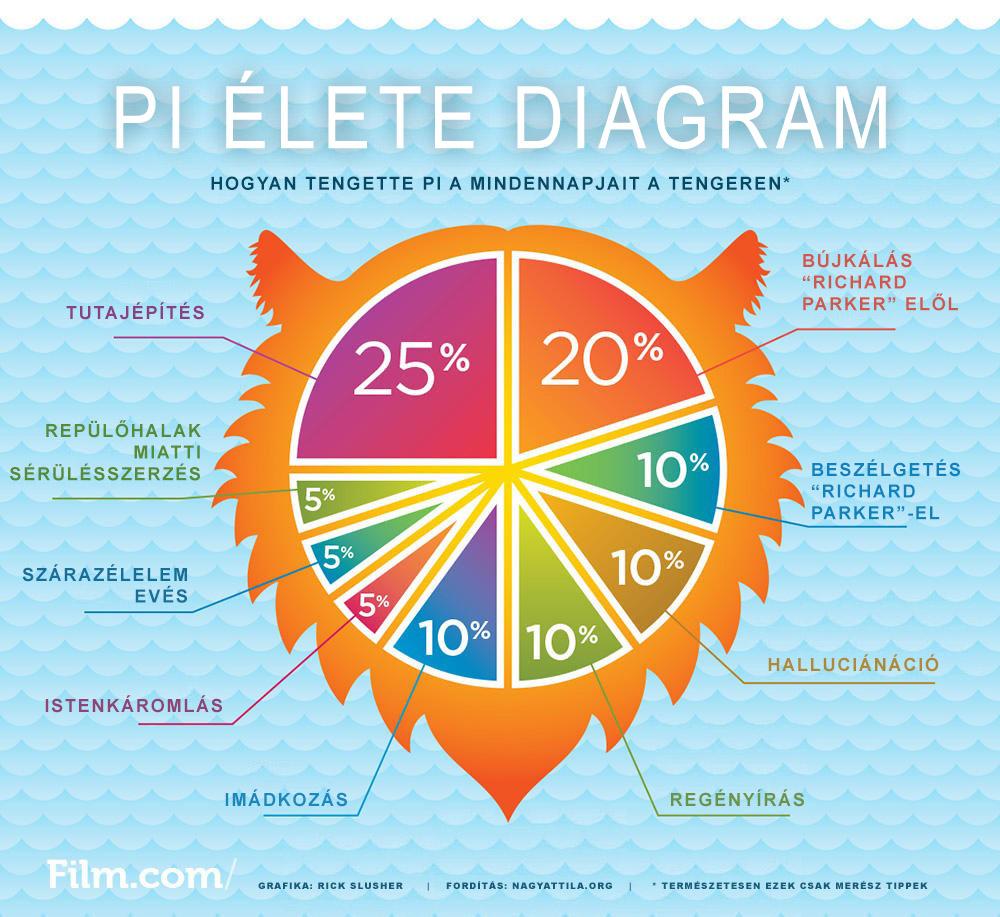 pi-elete-diagram